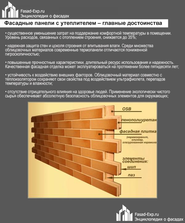 Преимущества фасадных панелей с утеплителем