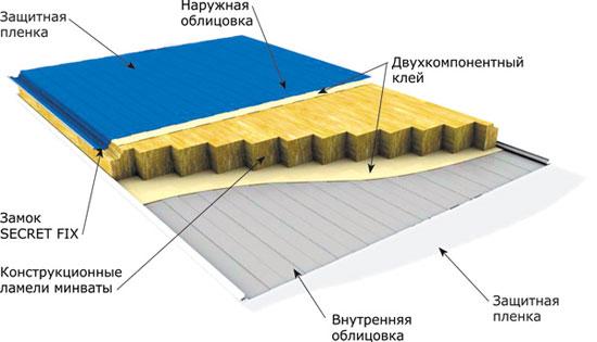 Схематичный состав утеплённой панели.