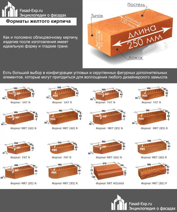 Разнообразие фактур в изготовлении кирпича