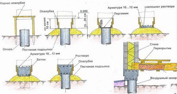 Схема обвязки столбов