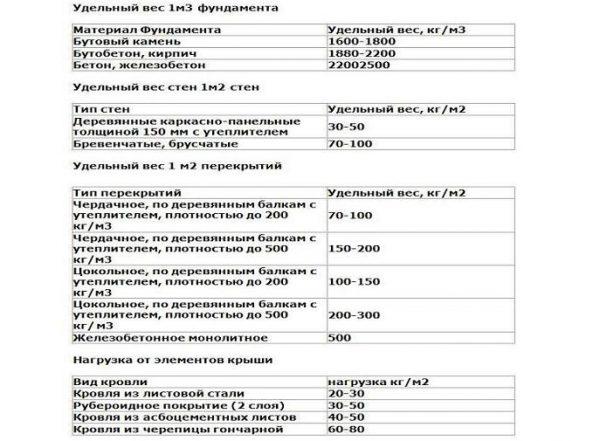 Удельный вес некоторых стройматериалов