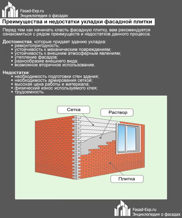 Плюсы и минусы укладки фасадной плитки