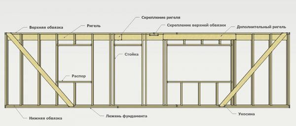 Узлы финского каркасного дома