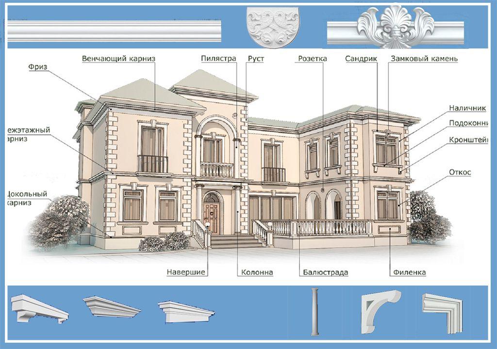 Декор на фасаде