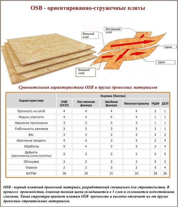 OSB - ориентированно-стружечные плиты