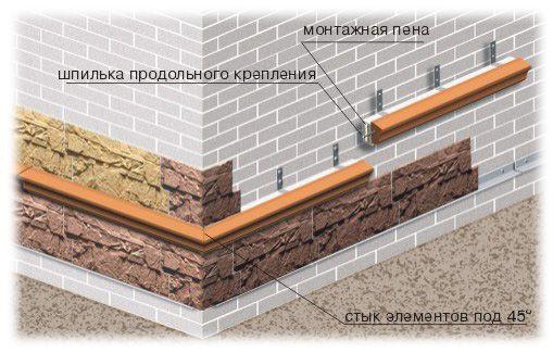 Схематическое изображение облицовки цоколя дома сайдингом.