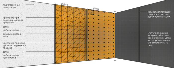 Крепление штукатурной сетки - схема