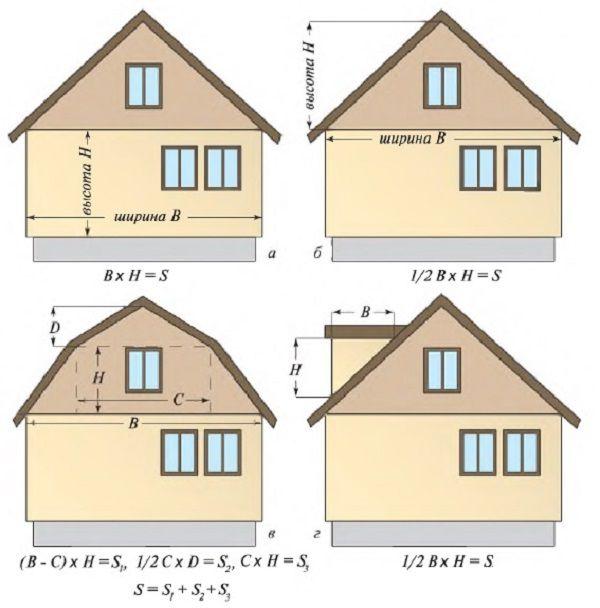 Расчет площадей рядового сайдинга: а — по стенам; б — по треугольным фронтонам; в — по ломанным фронтонам; г — по слуховым и чердачным окнам