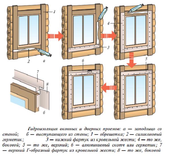 Гидроизоляция оконных и дверных проемов