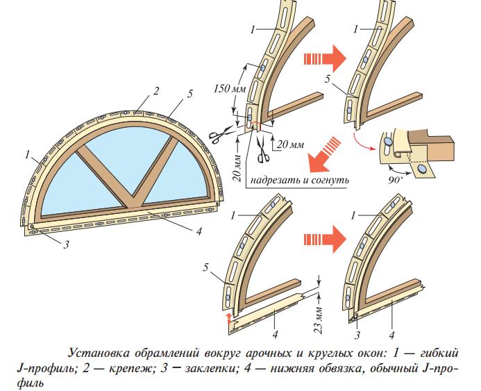 Обрамление арочных и круглых оконОбрамление арочных и круглых окон