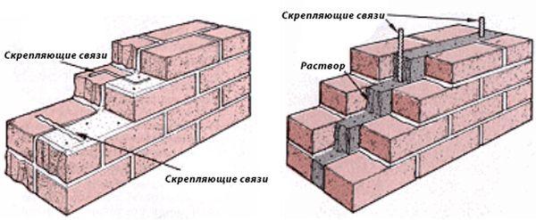 Стена из облицовочного кирпича должна быть связана со стеной дома