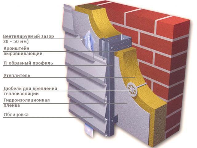 Технология монтажа фасада