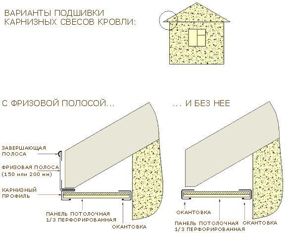 Вариант подшивки крыши