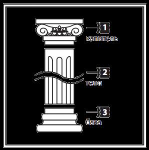 При монтаже колонны используются три части: база (низ), тело (основа, ствол), капитель (верх). Перед установкой колонны проверьте все элементы и их размеры