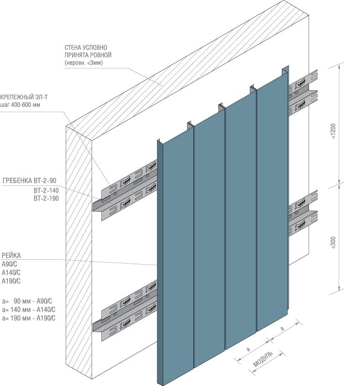 Обшивка стен рейкой с закрытым стыком