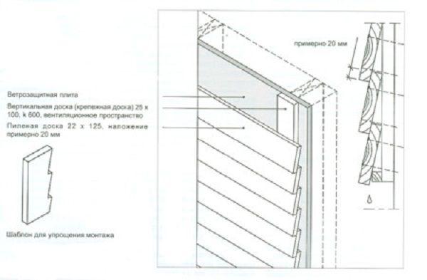 Обшивка внахлест - структурная схема