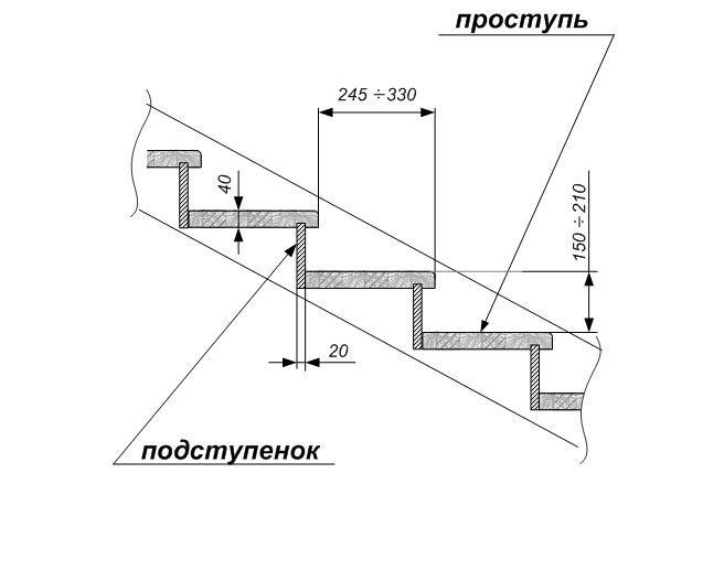 Основным показателем при расчете лестничного марша является его уклон (крутизна), который зависит от ширины и высоты ступеней лестницы