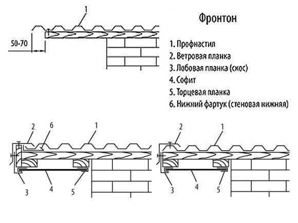 Ветровую планку для профнастила часто также называют торцевой – по месту ее крепления на крыше