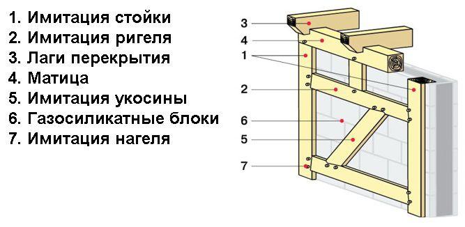 Схема имитации фахверка
