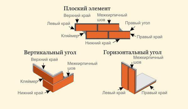Основные детали для монтажа