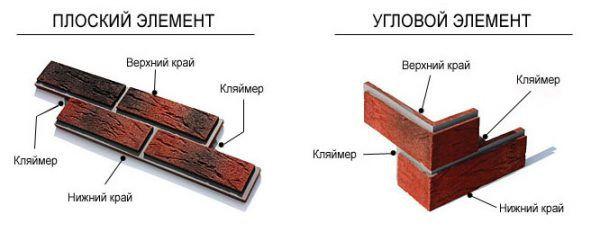 Плоский и угловой элементы