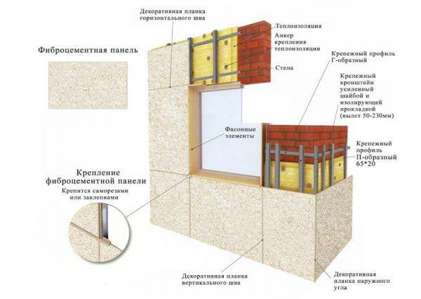 Конструкция отделки фасада фиброцементными плитами. Материал закрепляется на каркас, который, в свою очередь, держится на кронштейнах. Между последними укладывается утеплитель из минеральной ваты