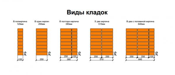 Различные толщины кирпичных кладок. Выбирайте одну из них, исходя из того, какое сооружение возводится, должна ли стена быть несущей и как обстоит ситуация с климатом в местности