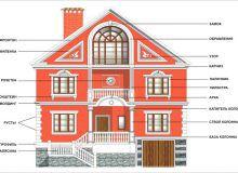 Архитектурные элементы фасада здания