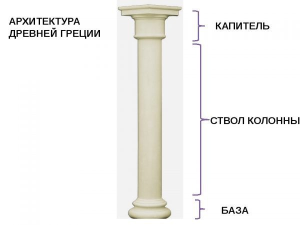 Колонна и ее составляющие элементы