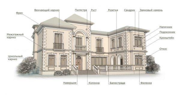 Основные элементы декоративной отделки фасада