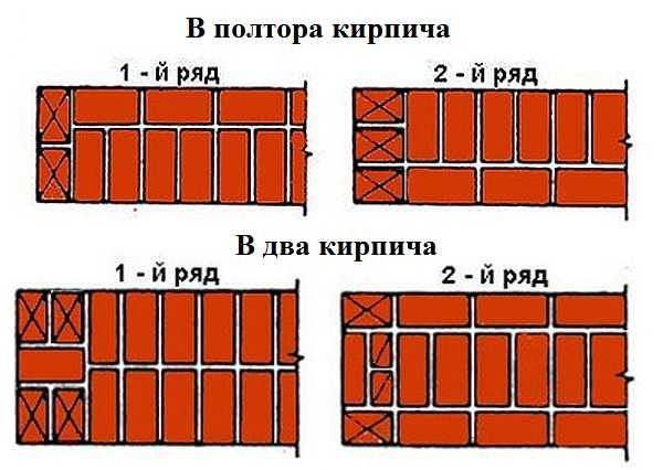 Схема однорядной перевязки швов для кладки в полтора и два кирпича