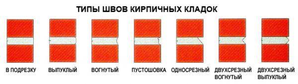 Типы швов кирпичных кладок