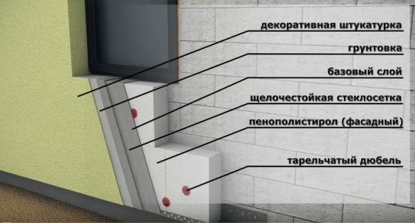 Устройство утепления наружных стен пенопластом. Все составляющие системы выделены и подписаны