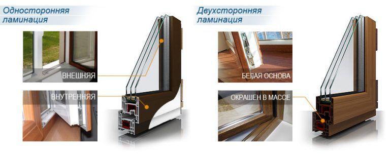 Ламинированные окна - особенности, виды, правила выбора
