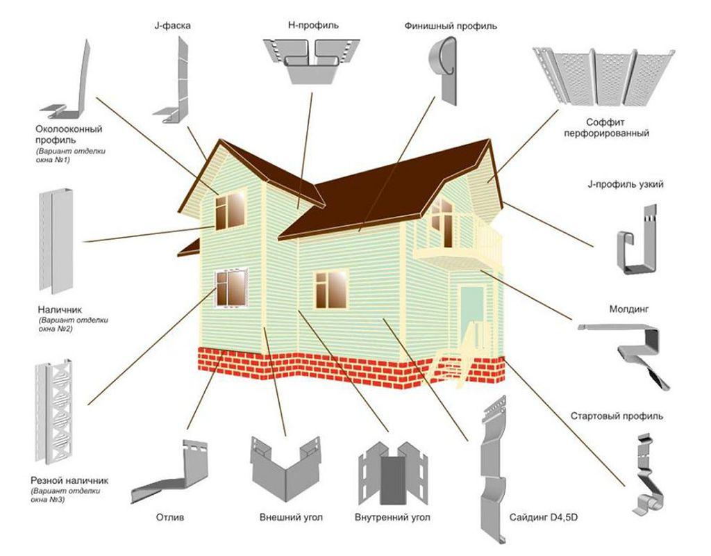 Финишная планка для сайдинга: описание, инструкция по применению