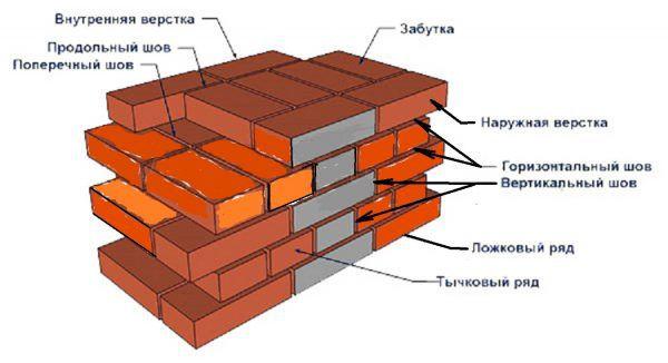 Пример схемы кирпичной кладки